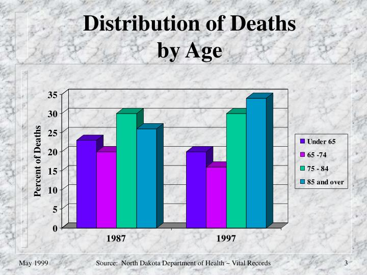 Distribution of Deaths