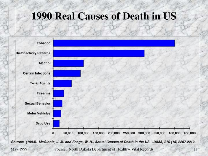 1990 Real Causes of Death in US
