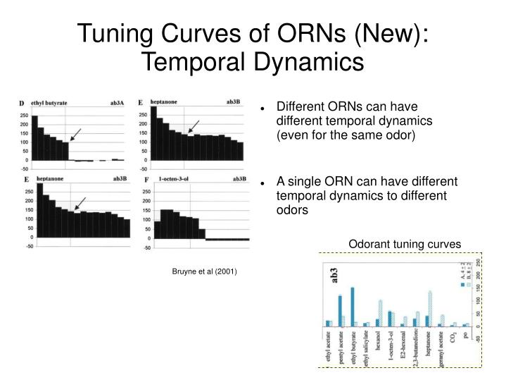 Tuning Curves of ORNs (New):