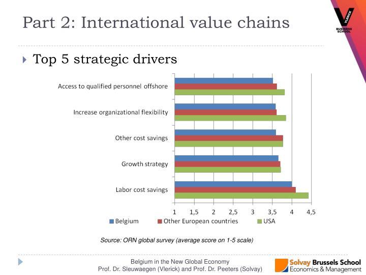Top 5 strategic drivers