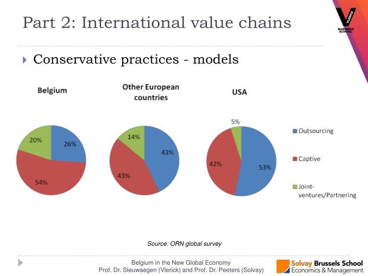 Conservative practices - models