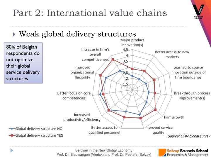 Weak global delivery structures