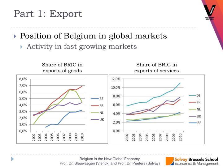 Position of Belgium in global markets
