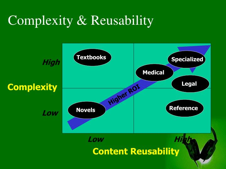 Complexity & Reusability