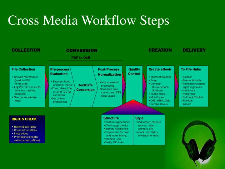 Cross Media Workflow Steps
