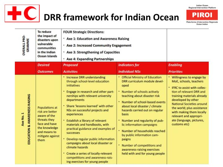 Drr framework for indian ocean