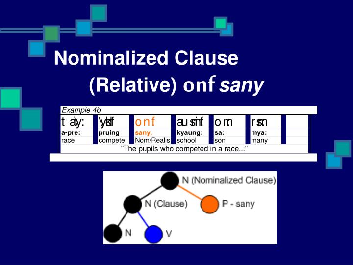 Nominalized Clause 	(Relative)