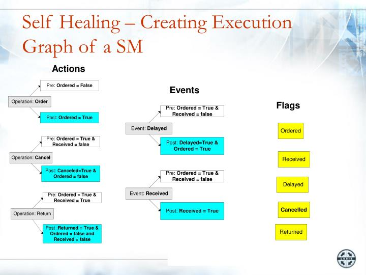 Self Healing – Creating Execution Graph of a SM