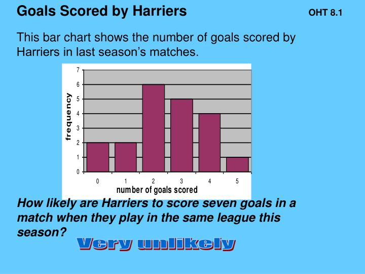 Goals Scored by Harriers