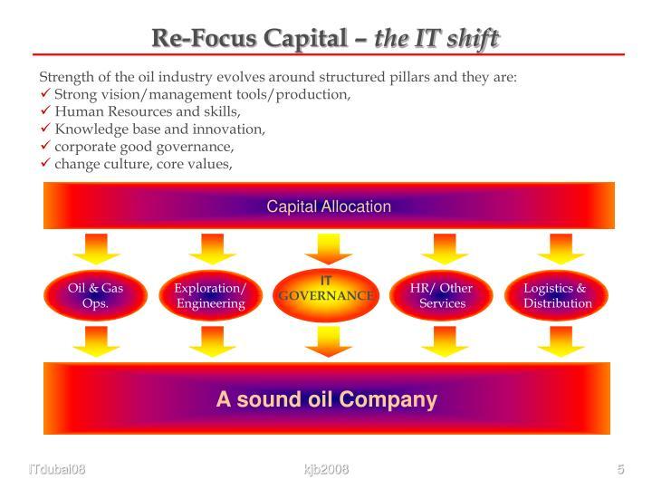 Re-Focus Capital –