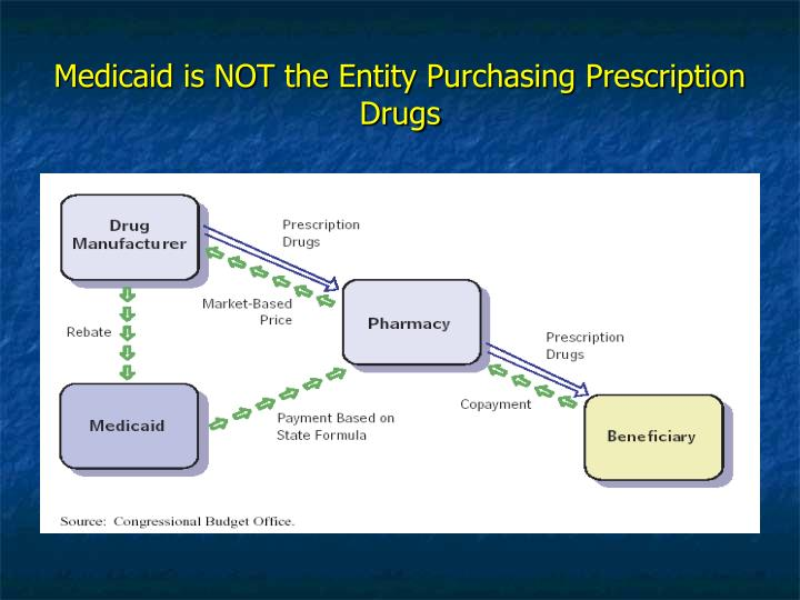 Medicaid is NOT the Entity Purchasing Prescription Drugs