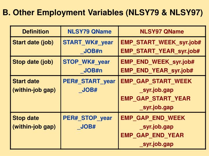 B. Other Employment Variables (NLSY79 & NLSY97)