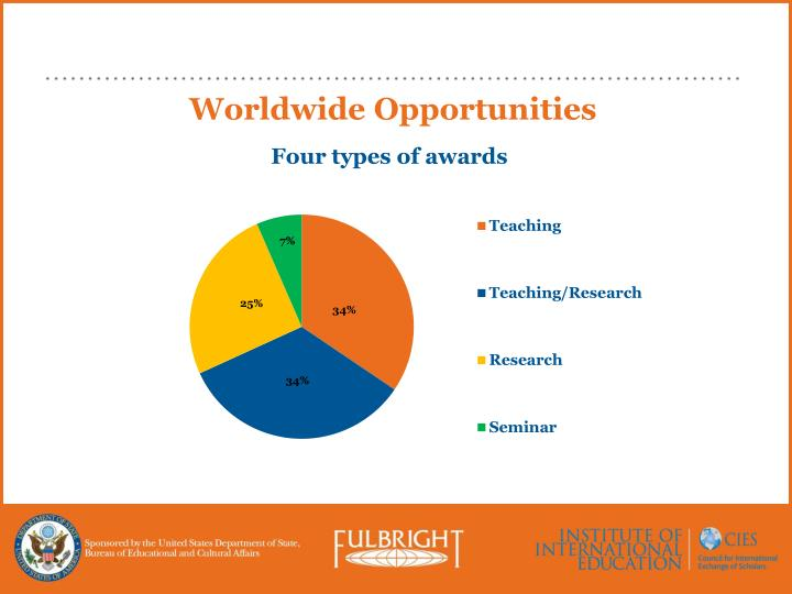 Worldwide Opportunities