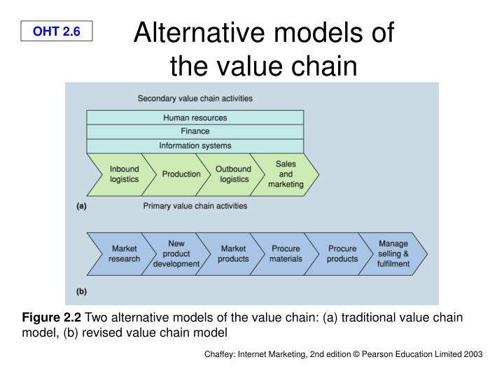 Alternative models of