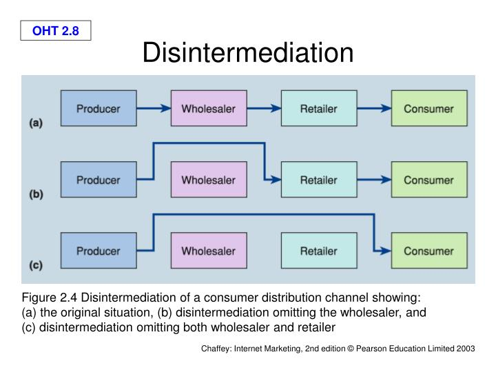 Disintermediation