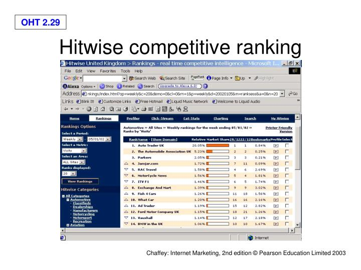 Hitwise competitive ranking