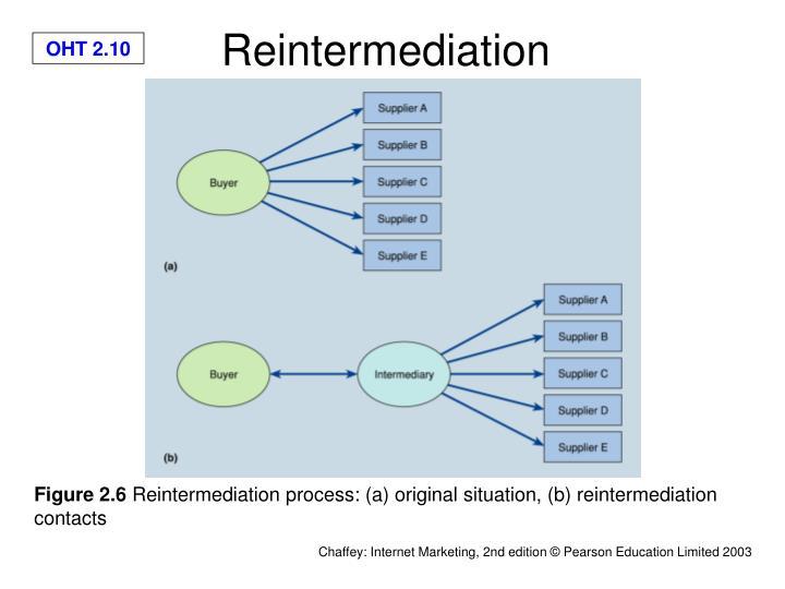 Reintermediation