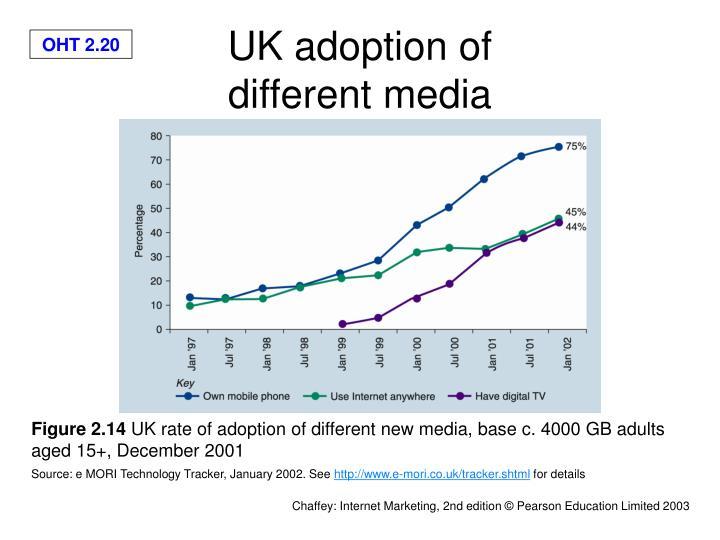 UK adoption of