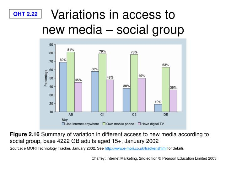 Variations in access to
