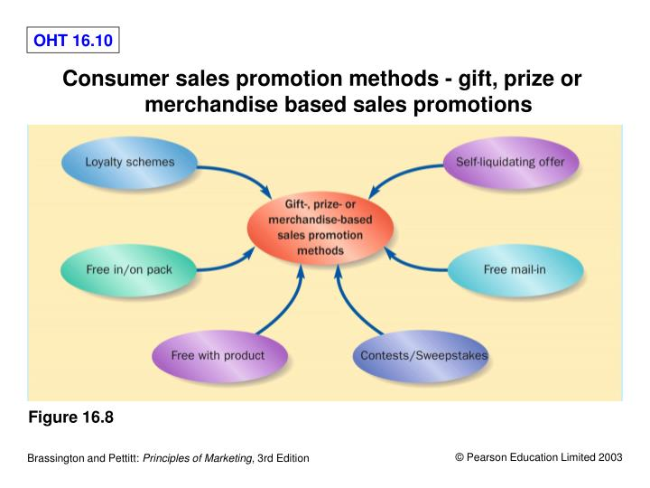 Consumer sales promotion methods - gift, prize or merchandise based sales promotions