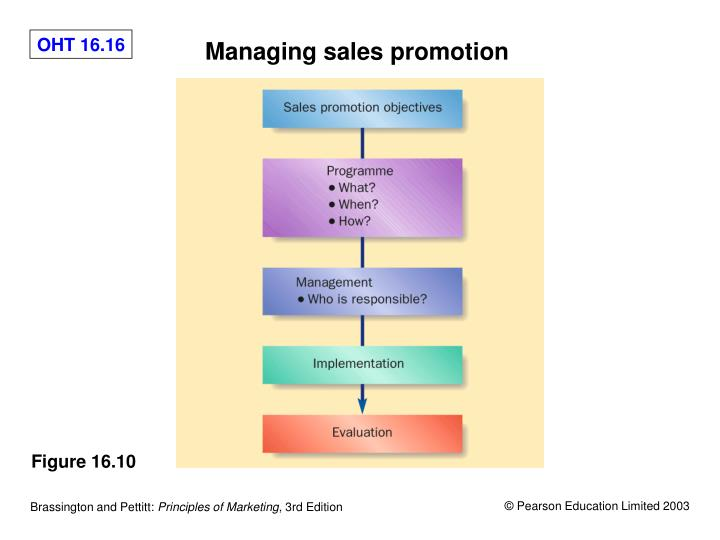 Managing sales promotion