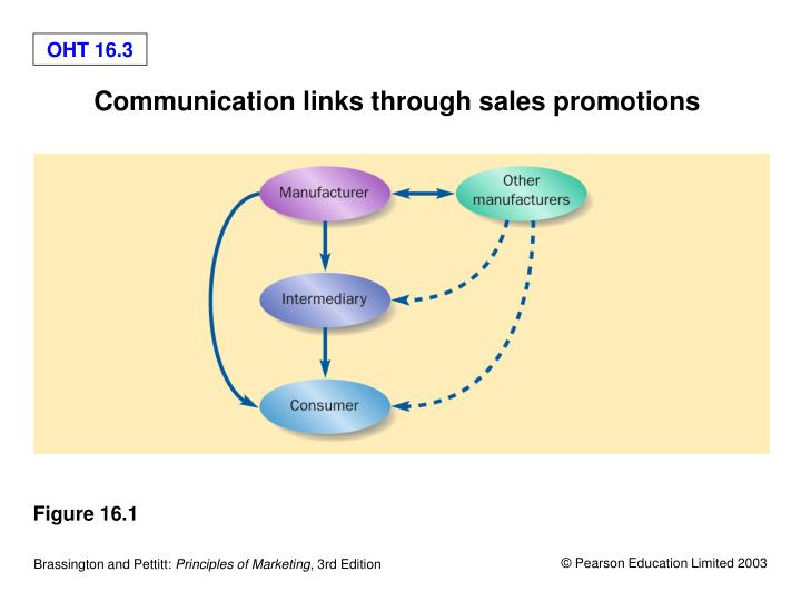 Communication links through sales promotions