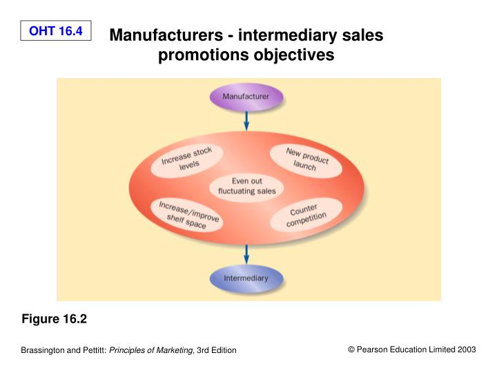 Manufacturers - intermediary sales