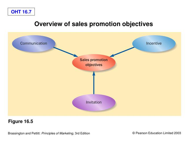 Overview of sales promotion objectives