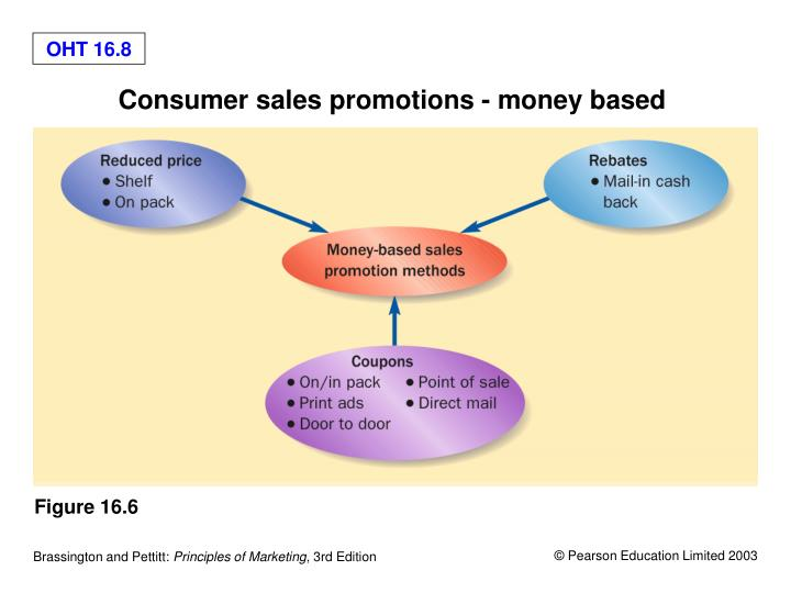 Consumer sales promotions - money based