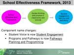 school effectiveness framework 2013