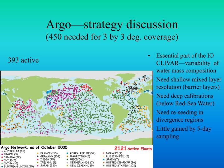 Argo—strategy discussion
