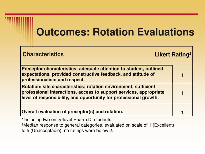 Likert Rating