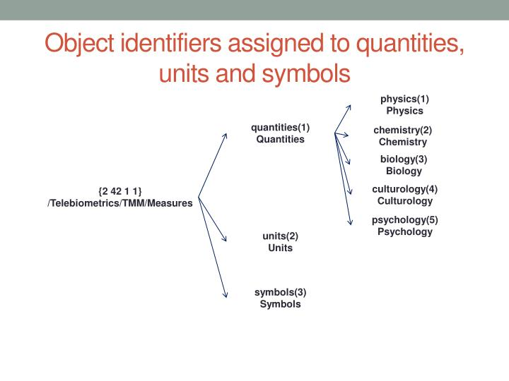 Object identifiers assigned to quantities, units and symbols