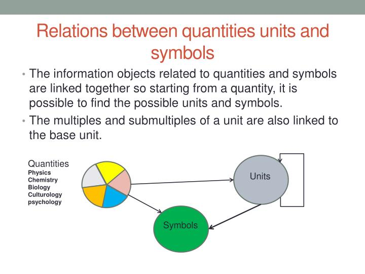 Relations between quantities units and symbols