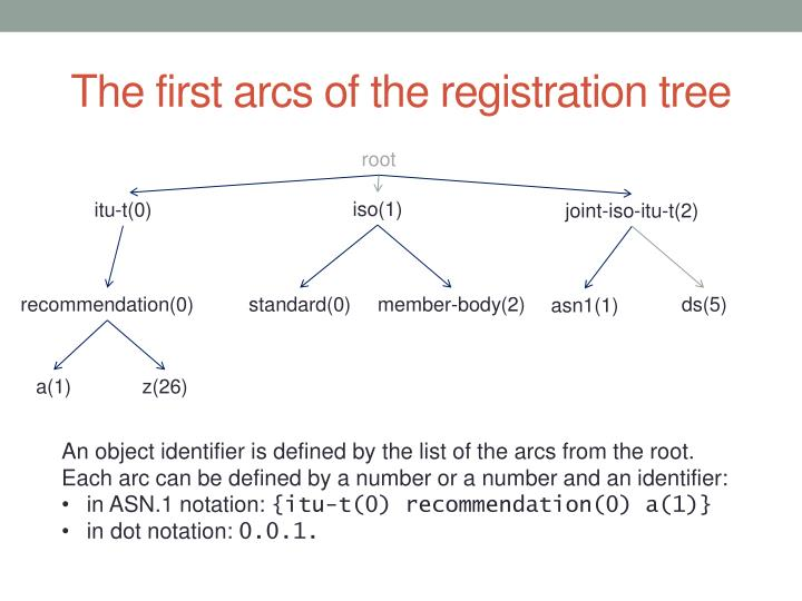 The first arcs of the registration tree