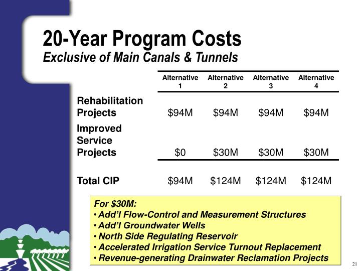 20-Year Program Costs
