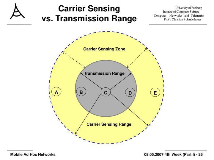 Carrier Sensing Zone