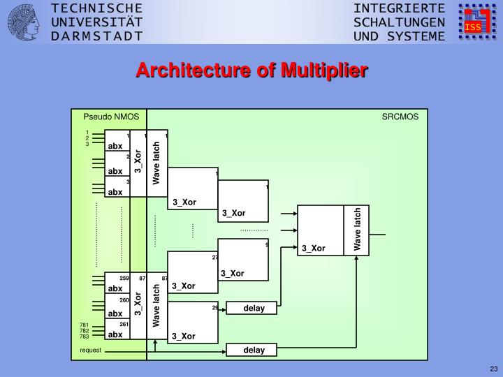Architecture of Multiplier