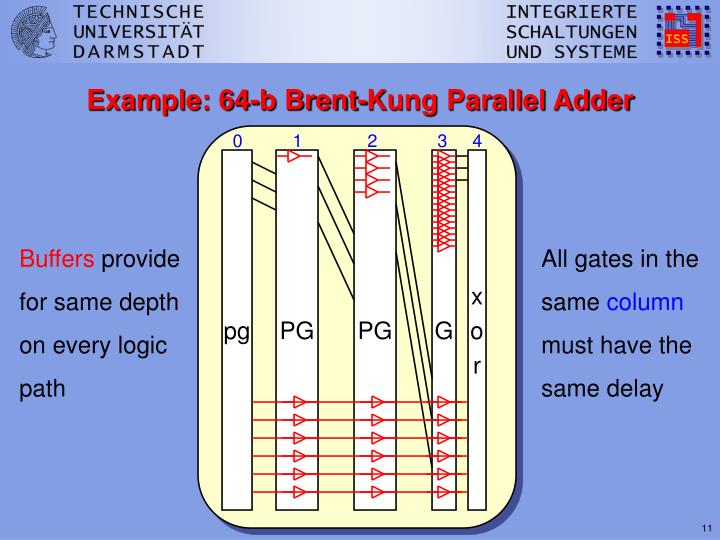 Example: 64-b Brent-Kung Parallel Adder