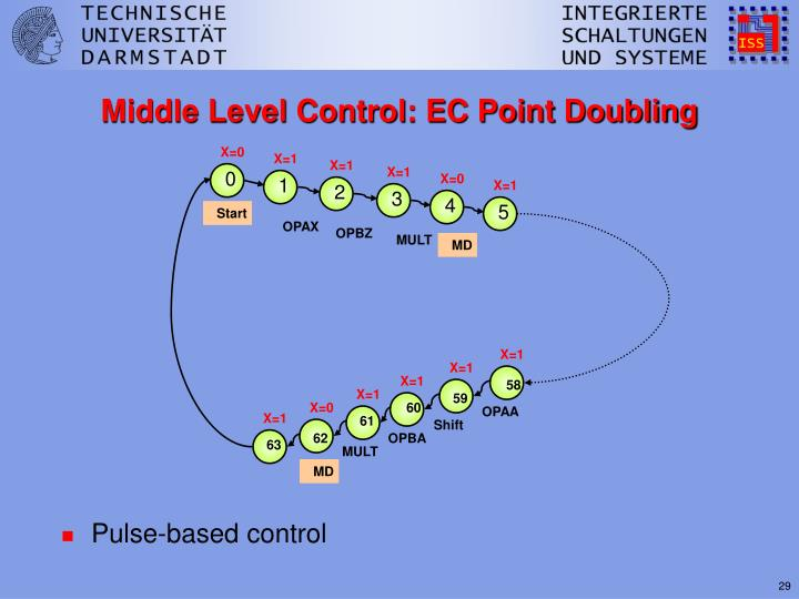 Middle Level Control: EC Point Doubling