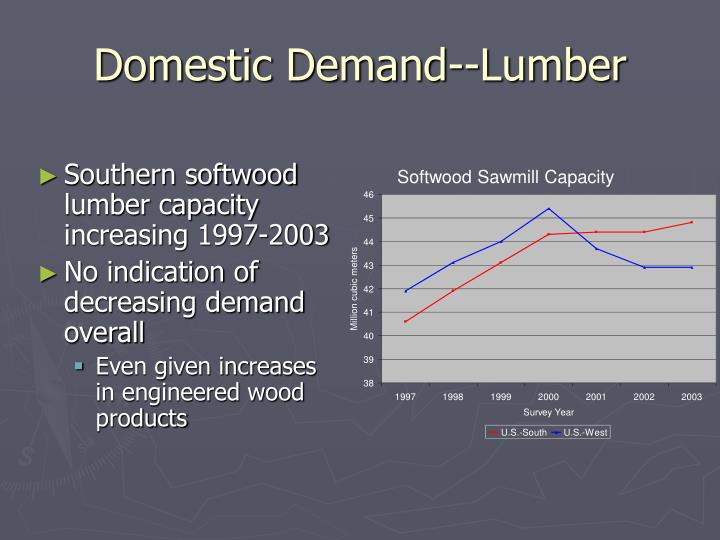 Domestic Demand--Lumber