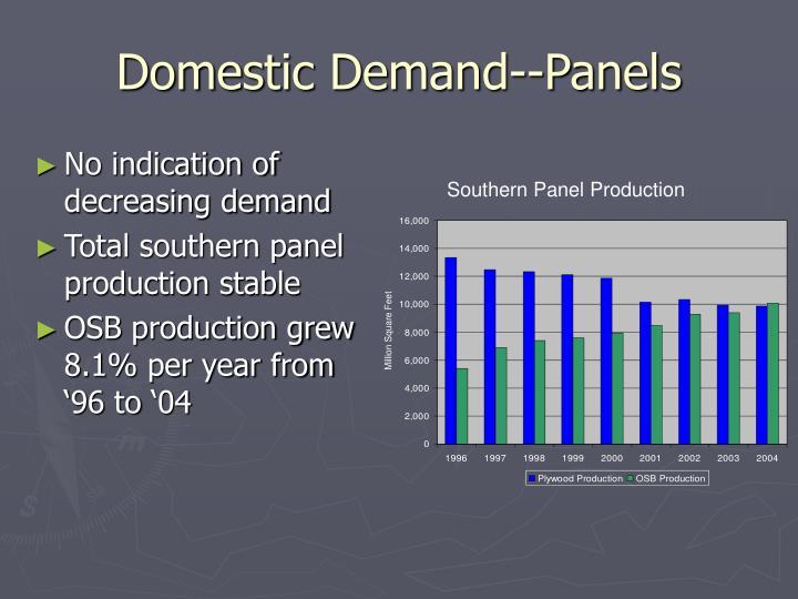 Domestic Demand--Panels