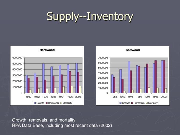 Supply--Inventory