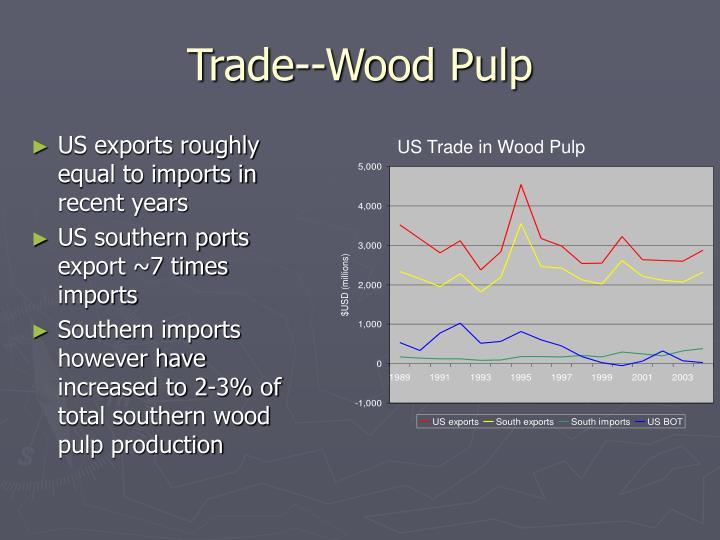 Trade--Wood Pulp
