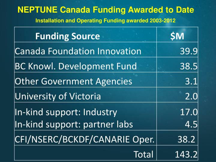 NEPTUNE Canada Funding Awarded to Date