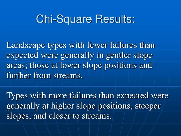 Chi-Square Results: