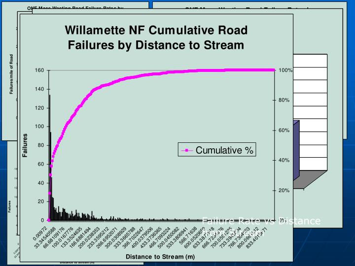 Failure Rate vs Distance from Stream