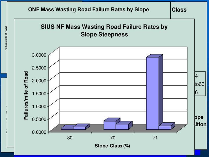 Failure Rate vs Slope Class