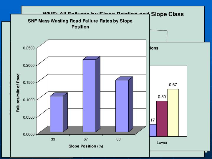 Slope Position vs Failure Rate