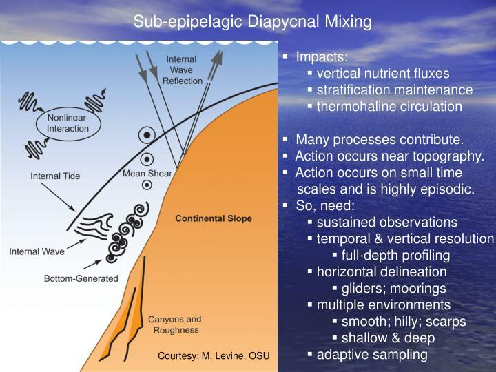 Sub-epipelagic Diapycnal Mixing